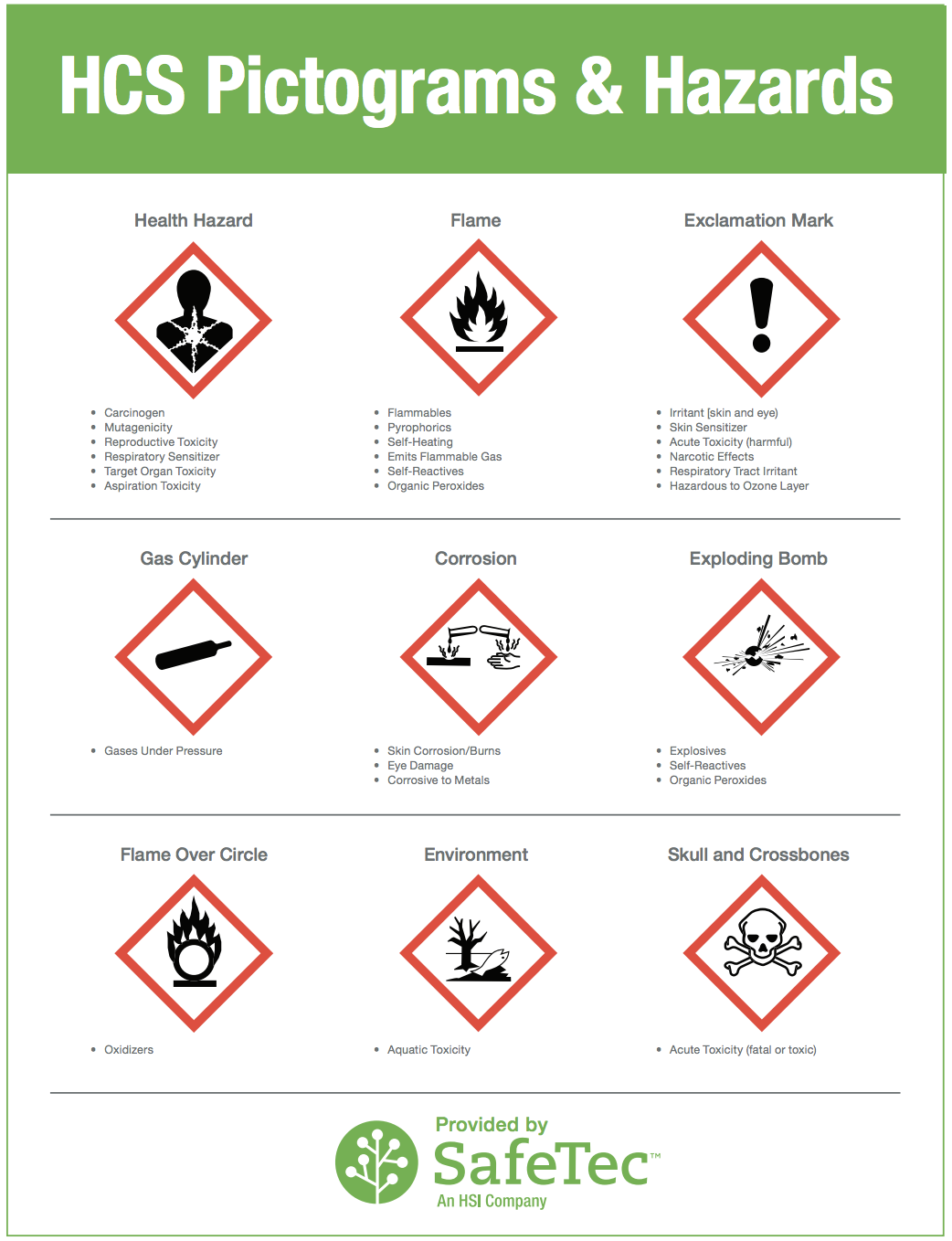 HazCom Signage and Pictograms