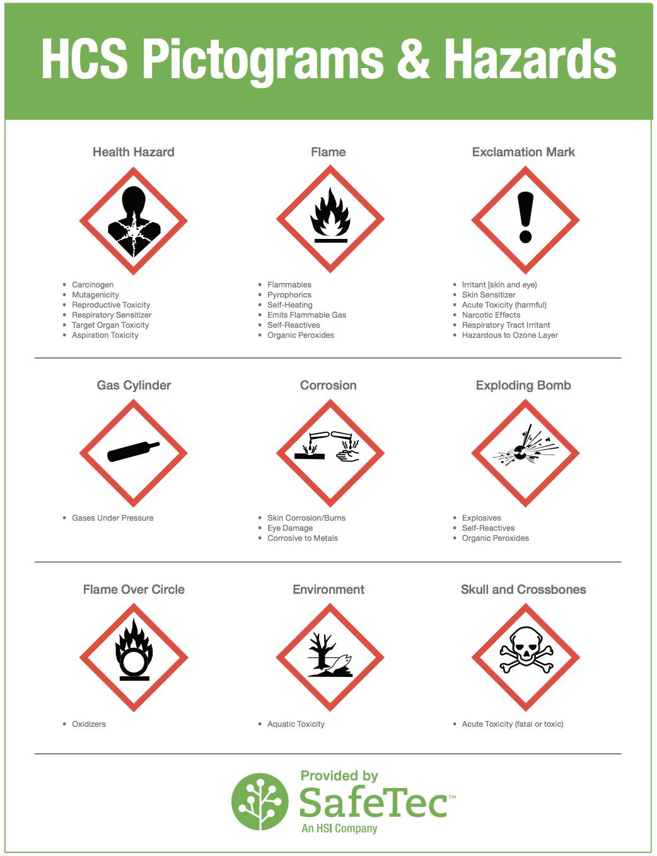 HazCom Signage and Pictograms